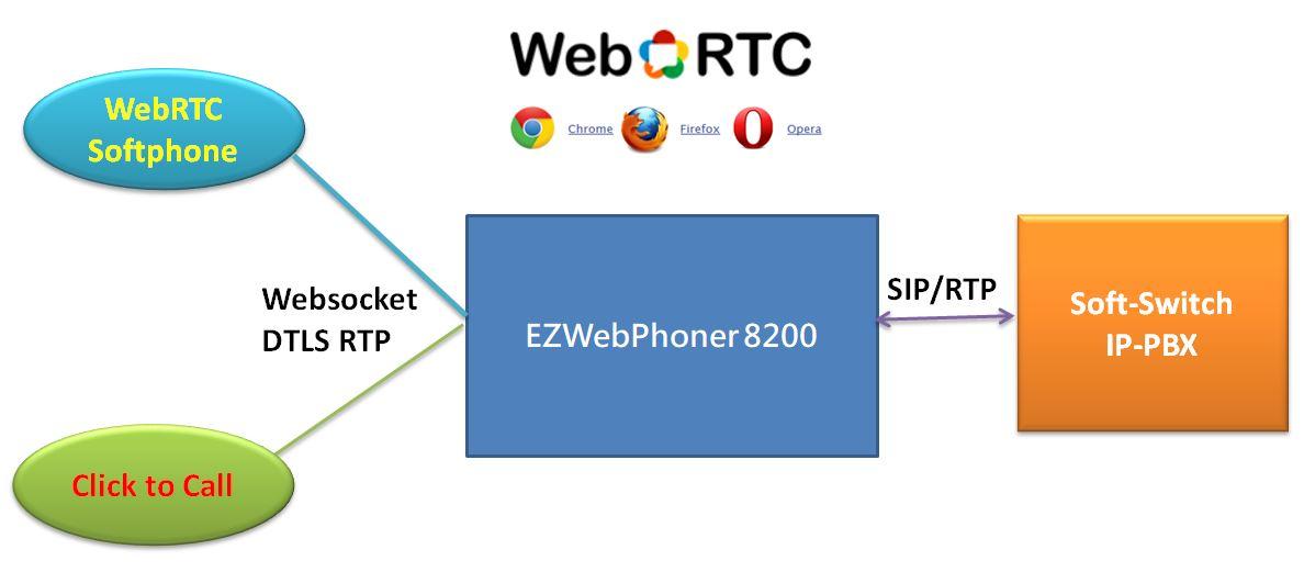 EZWEBPHONER-8200 WebRTC Phone Server