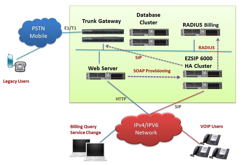 Voip dual stack diagram basic guide wiring diagram ezsip 6000 ipv4 ipv6 sip proxy server rh ezvoicetek com internet diagram sip voip ccuart Choice Image